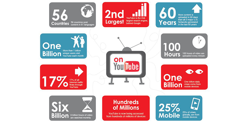 SEO for Youtube videos -Youtube statistics