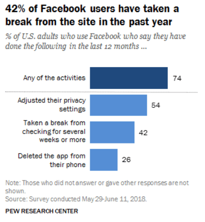 Decline in Facebook Engagement -Pew Survey Data June 2018