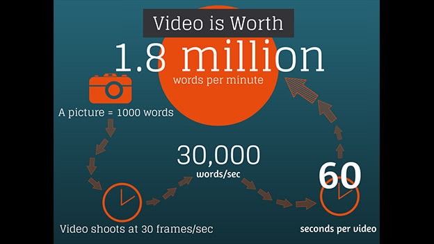 video marketing stats for marketers
