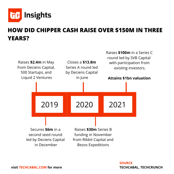 bezos-expeditions-invests-again-as-chipper-cash-raises-$100-million-in-series-c-round
