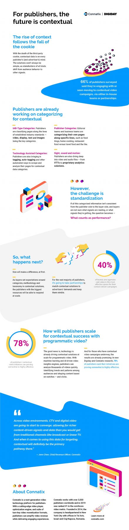 infographic:-for-publishers,-the-future-is-contextual